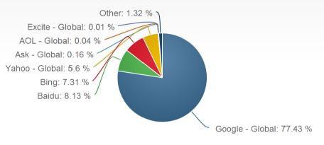 百度VS谷歌,搜索引擎之战,不可同日而语 经验心得