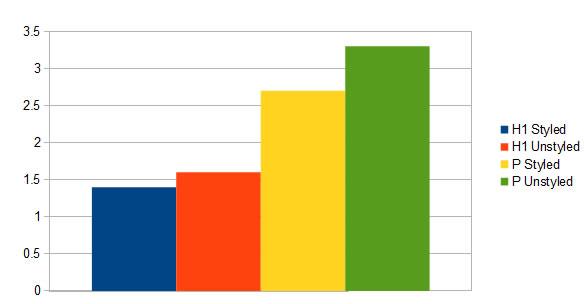 揭秘Google排名的205个因素(百度80%管用)完整版列表 经验心得 第3张