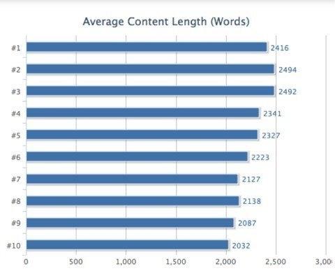 揭秘Google排名的205个因素(百度80%管用)完整版列表 经验心得 第4张