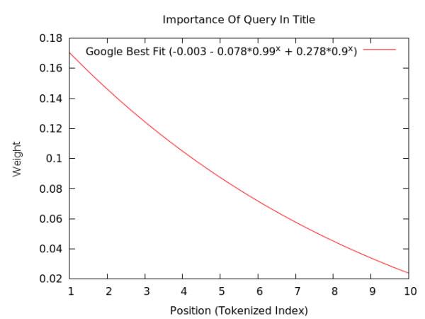揭秘Google排名的205个因素(百度80%管用)完整版列表 经验心得 第2张