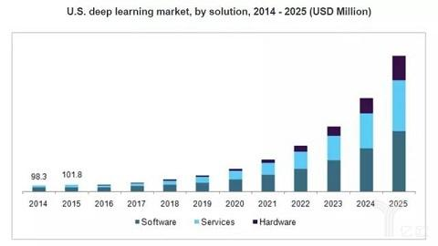 """全方位分析""""深度学习与人工智能""""的趋势走向 短网址资讯 第1张"""