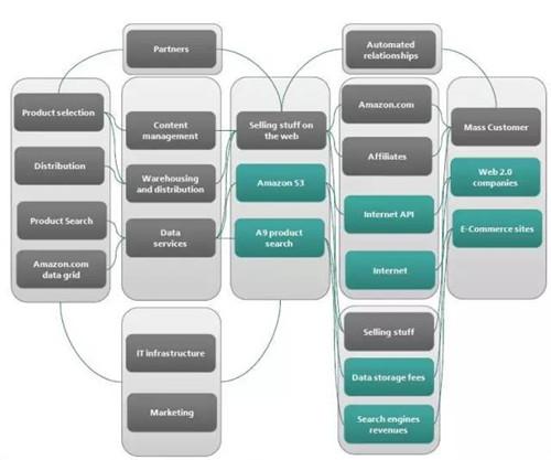 FT12短网址详解亚马逊、美团点评和京东的业绩 短网址资讯 第2张