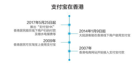 支付宝推出境外版APP支付宝HK,港人直接扫码付款、缴水电费