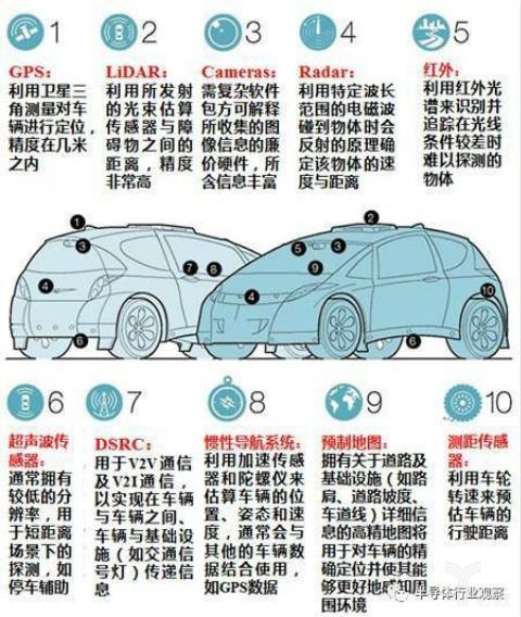 自动驾驭轿车上所运用的各类传感器