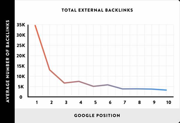 剖析了100万个查找成果,验证了16个SEO优化的中心影响要素 SEO推行 第21张
