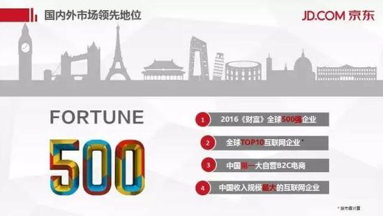 京东年底前将投资泰国,海外扩张野心显性 短网址资讯 第4张