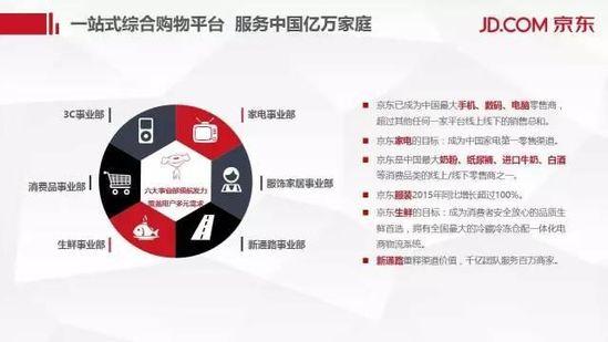 京东年底前将投资泰国,海外扩张野心显性 短网址资讯 第5张
