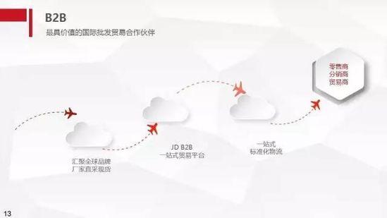 京东年底前将投资泰国,海外扩张野心显性 短网址资讯 第14张