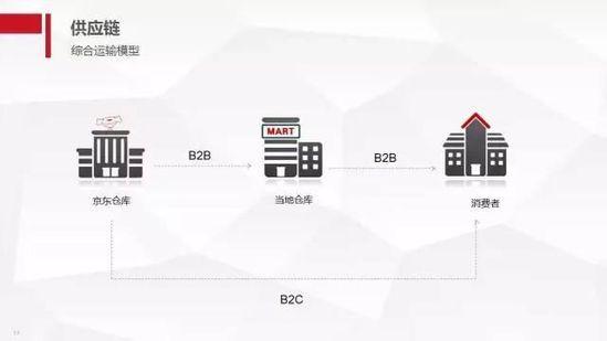京东年底前将投资泰国,海外扩张野心显性 短网址资讯 第15张