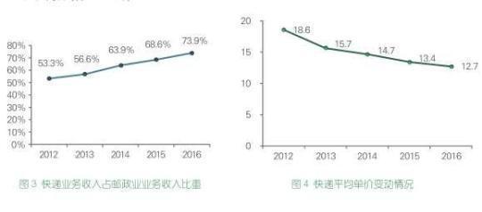 邮政局陈述:上一年消费者对顺丰EMS中通最满足