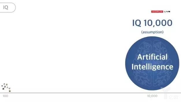 FT12短网址:未来50年的人工智能和物联 短网址资讯 第7张