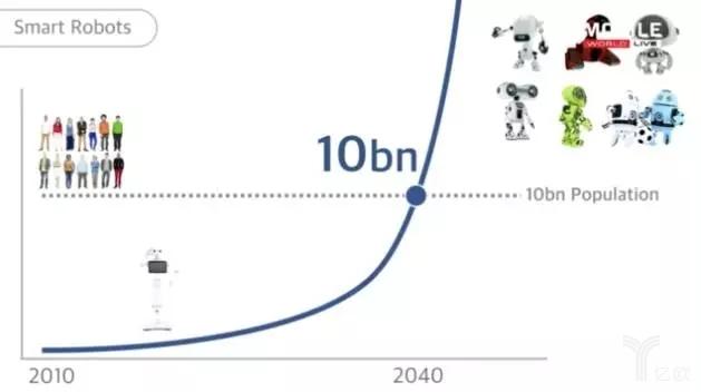FT12短网址:未来50年的人工智能和物联 短网址资讯 第9张