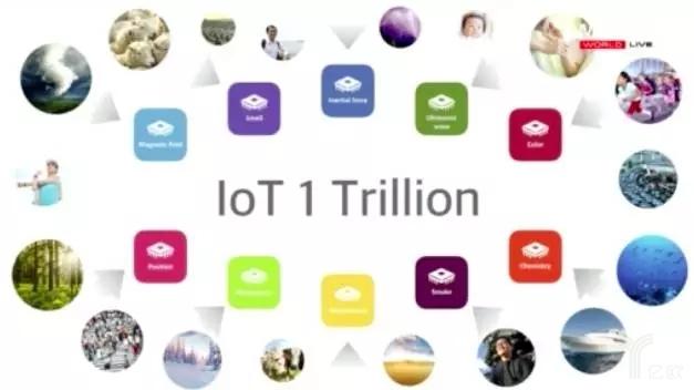 FT12短网址:未来50年的人工智能和物联 短网址资讯 第11张