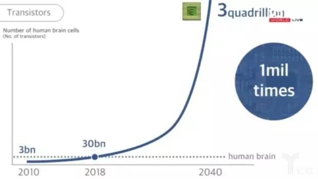 芯片里的晶体管数量2018年会超越300亿
