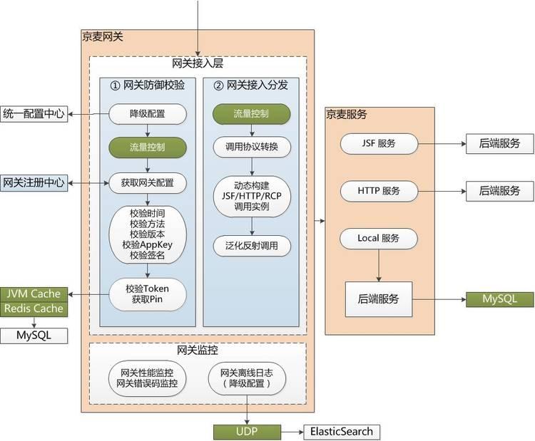 京东京麦开放平台的高可用架构之路 短网址资讯 第2张