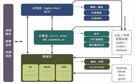 FT12短网址:新浪微博短网址架构的演进 短网址资讯 第5张