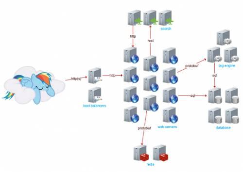 .NET技术加上30台服务器,是如何支撑世界最大的短网址网站的 短网址资讯