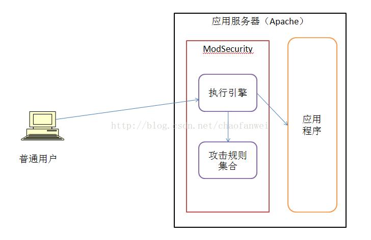 大型网站技术架构(八)——网站的安全架构 短网址资讯 第5张