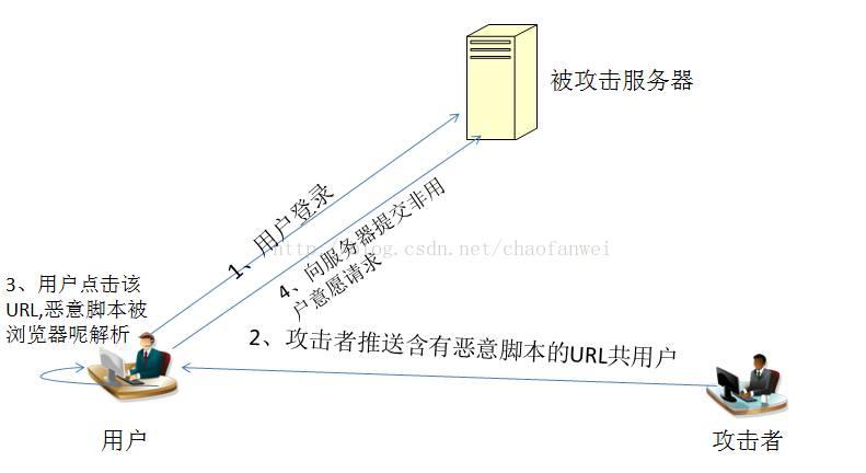 大型网站技术架构(八)——网站的安全架构 短网址资讯 第1张
