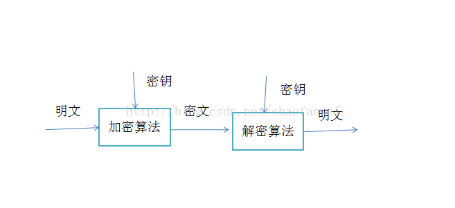 大型网站技术架构(八)——网站的安全架构 短网址资讯 第7张