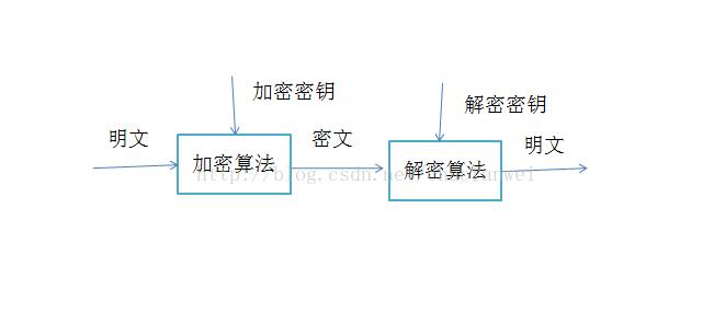大型网站技术架构(八)——网站的安全架构 短网址资讯 第8张