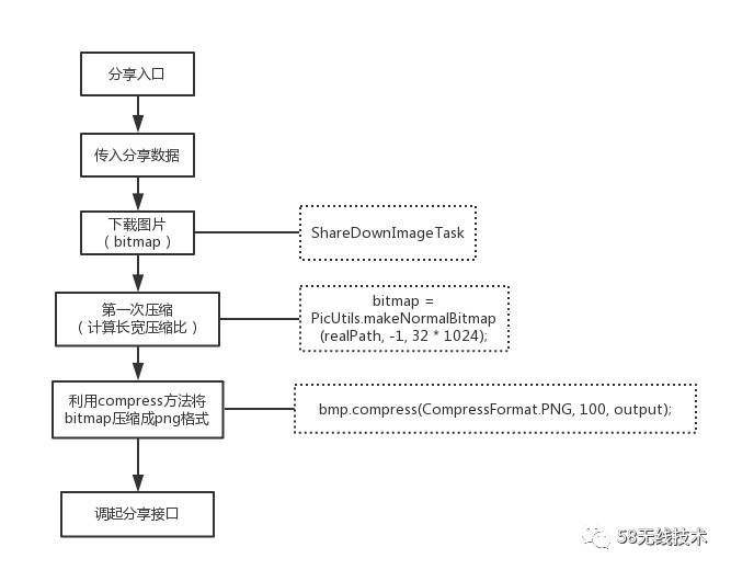 微信分享图片压缩问题解决方案 短网址资讯 第2张