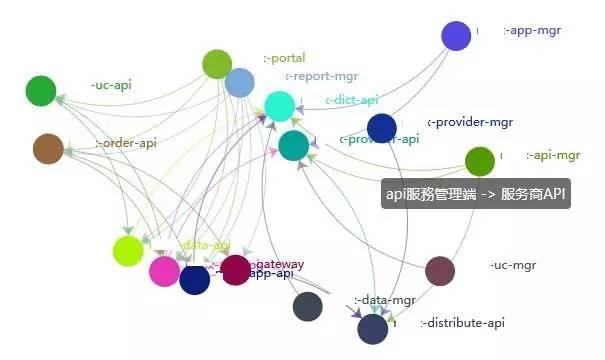 微服务架构 API 的开发与治理 短网址资讯 第8张