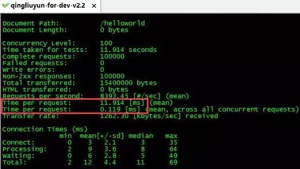 微服务架构 API 的开发与治理 短网址资讯 第3张