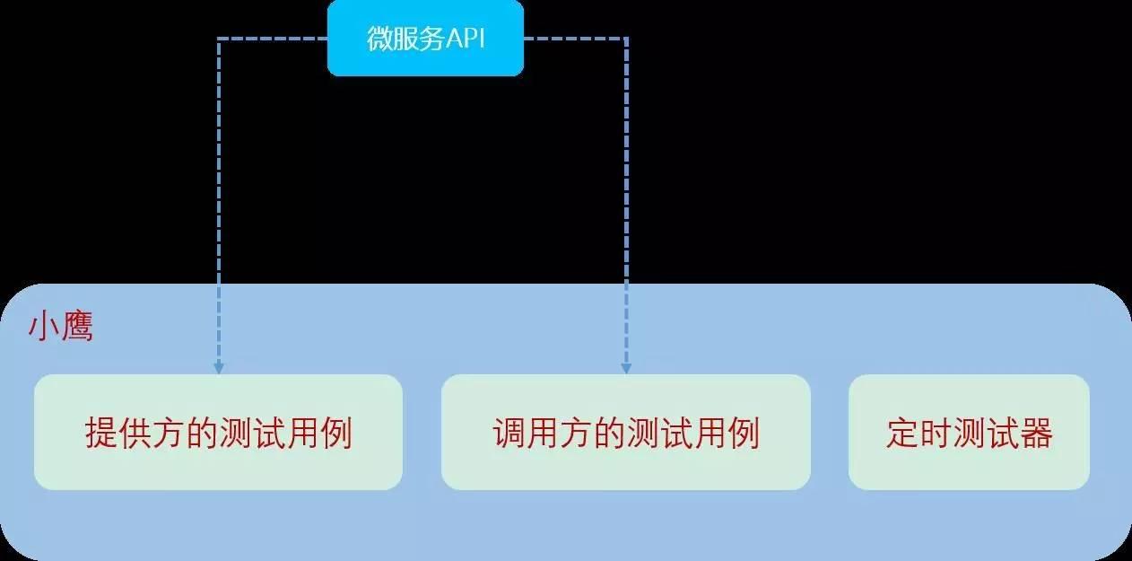 微服务架构 API 的开发与治理 短网址资讯 第10张