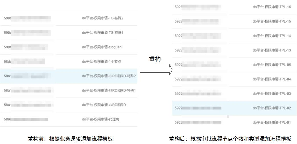 权限申请审批流程设计 短网址资讯 第7张