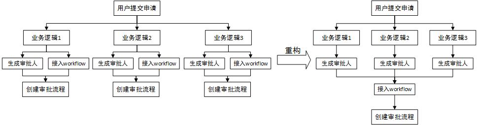 权限申请审批流程设计 短网址资讯 第8张