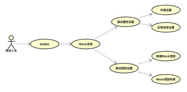 一个基于 Dubbo 的微服务改造实践 短网址资讯 第19张