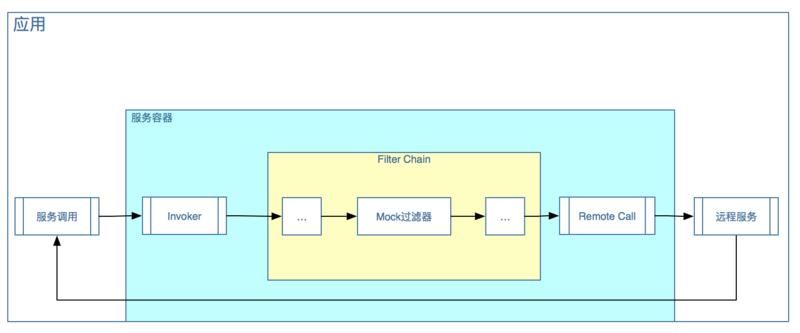 一个基于 Dubbo 的微服务改造实践 短网址资讯 第20张