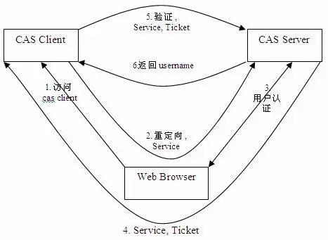谈谈互联网后端基础设施 短网址资讯 第3张