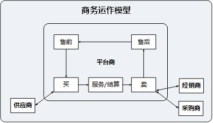 中小研发团队架构实践之总体架构设计 短网址资讯 第3张