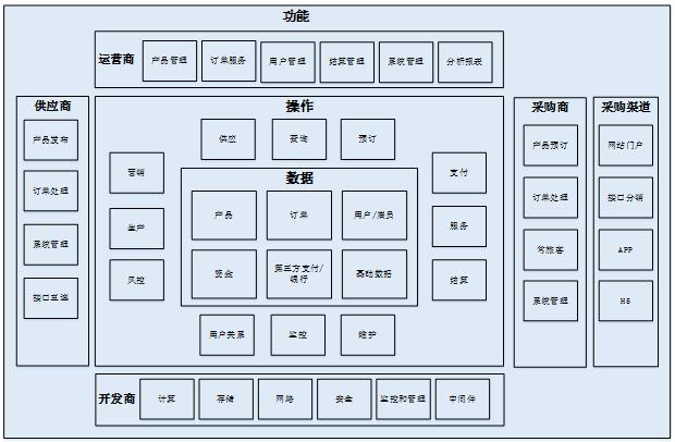 中小研发团队架构实践之总体架构设计 短网址资讯 第9张