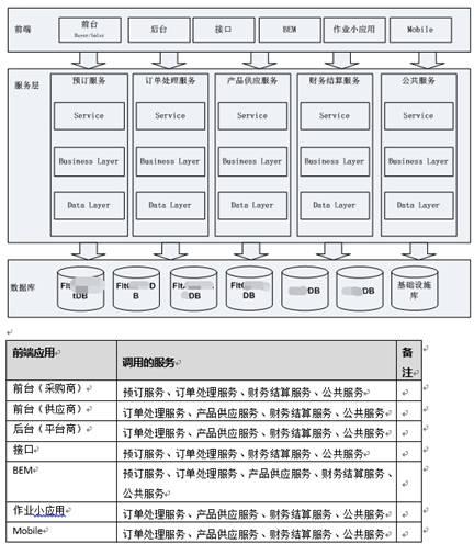 中小研发团队架构实践之总体架构设计 短网址资讯 第12张