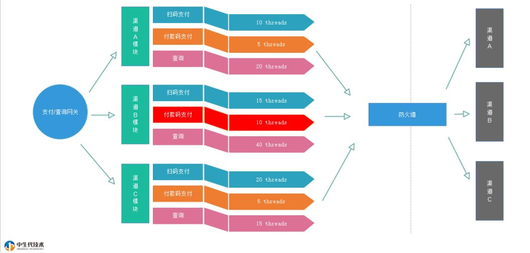 短网址和二维码的应用:从零开始实现一套聚合支付系统 短网址资讯 第7张